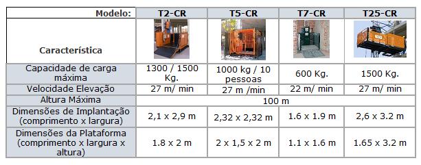 Monta-cargas modelos